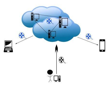 cloud dienste vergleich