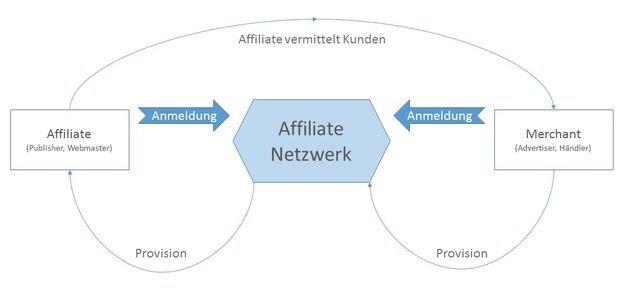 können sie krypto auf robinhood handeln affiliate netzwerke