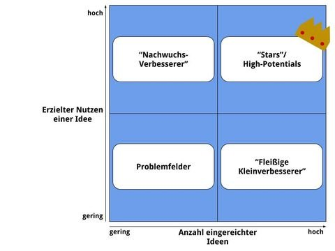 Ideenmanagement Crowdworx Com 0