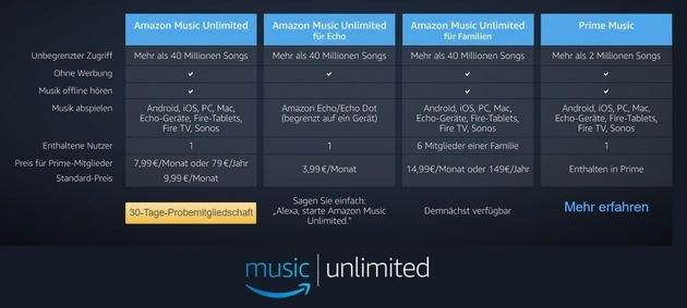 Amazon Music Hörbücher